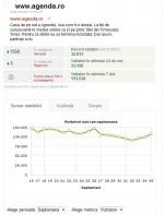 Trafic.ro, pagina de profil